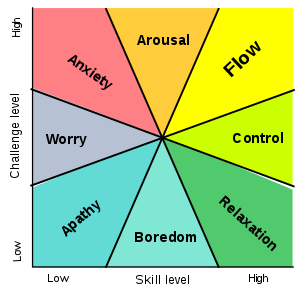 flow zone